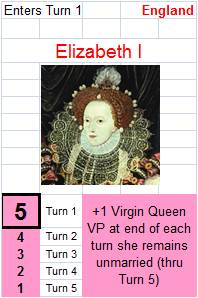 This is a mockup for the Elizabeth card. The number on the left is her eligibility rating, which declines as she ages.